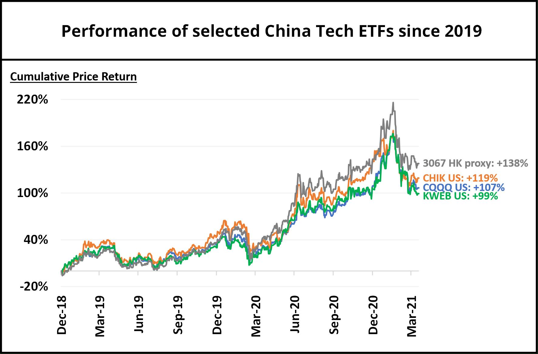 srcset=https://i1.wp.com/theinvestquest.com/wp-content/uploads/Cumulative-return-of-ETFs-since-2019.png?w=1772&ssl=1