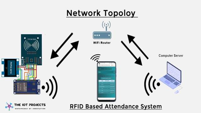 IoT Based RFID Attendance System Using ESP32 Network Topology