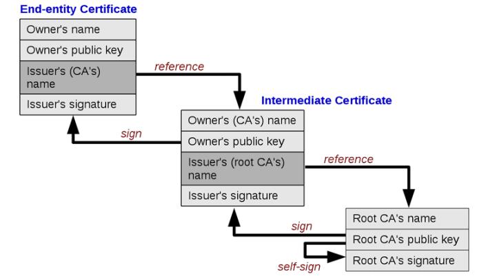 Secure HTTPS Requests to URL Using ESP8266 NodeMCU