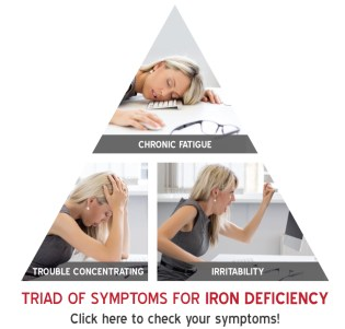Triad of Symptoms Related to Iron Deficiency