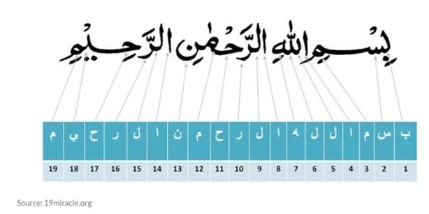 bismillah math miracle