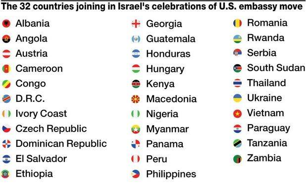 countries celebrating israeli embassy move