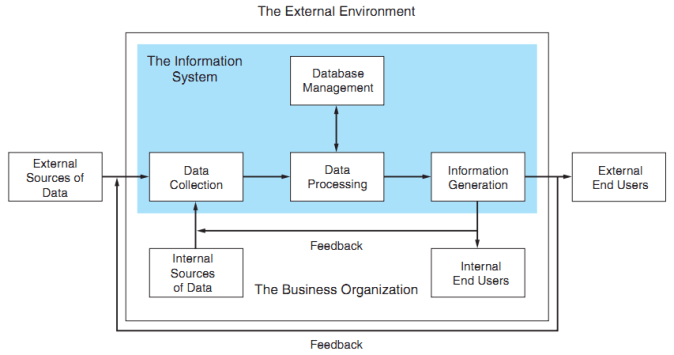 Lecture 5- The Information System: an Accountant's Prospective: A General Model of AIS