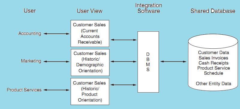 The Evolution of Information System Models