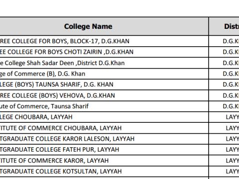 list of cti jobs 2020 muzafar garh division