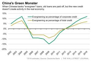 WSJ_China's Evergreening of Debt_2-29-16