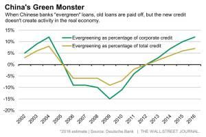 WSJ_China's Evergreening of Debt_2-29-16