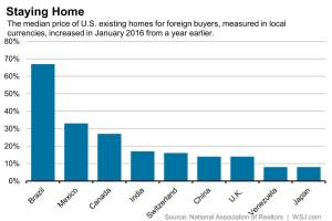WSJ_Change in US home prices for foreign buyers_3-8-16