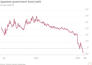FT_Japanese Govt Bond Yield_3-1-16