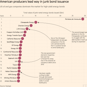 FT_American Energy Junk Bond Issuers_3-21-16