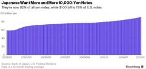 Bloomberg_Japanese 10,000 Yen notes in circulation_March 2016