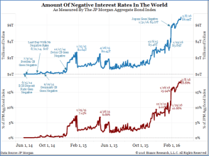 Bianco Research_Negative Interest Rates in the World_3-17-16