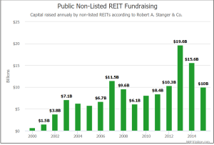 Non Traded REITs Battle Fundraising Woes_3-2-16