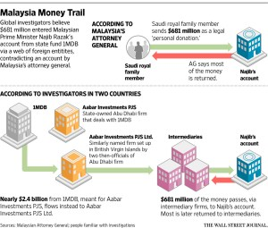 WSJ_1MDB money trail_2-29-16