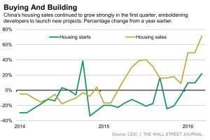 WSJ_China Housing Starts_4-15-16