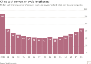 FT_China cash conversion cycle_4-26-16