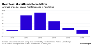 Bloomberg_Downtown Miami Condo Boom cooled_5-26-16
