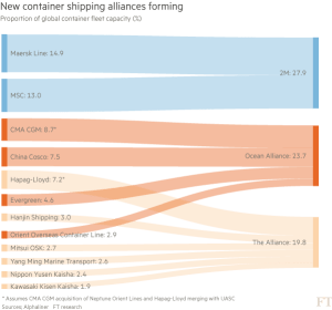FT_Container shipping alliances_5-19-16