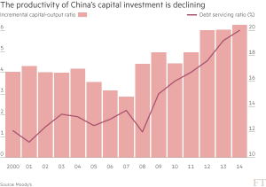 FT_Declining productivity for capital investment in China_5-26-16