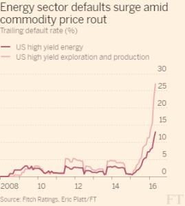 FT_US high yield energy_5-3-16