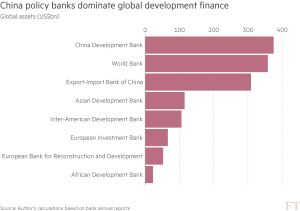 FT_China becomes leader in development finance_5-17-16