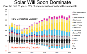 Bloomberg_Solar on the upswing_6-12-16