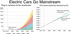 Bloomberg_Electric cars go mainstream_6-12-16