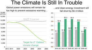 Bloomberg_Climate is still in trouble_6-12-16