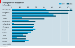 Economist_Foreign direct investment_6-25-16