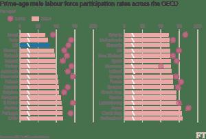 FT_Prime-age male labor force participation_6-20-16