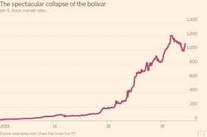 FT_Collapse of the bolivar_6-21-16