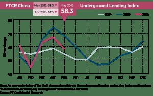 FT_China Underground Lending Index_5-31-16