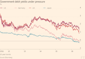 FT_Government debt yields under pressure_6-30-16