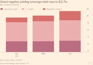 FT_Gobal negative yielding sovereign debt rises to $11.7tn_6-30-16