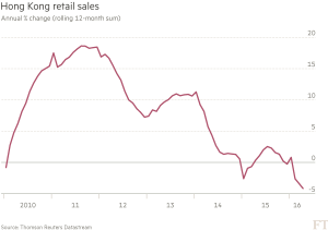 FT_Hong Kong retail sales_7-19-16