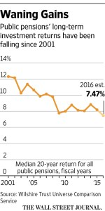 WSJ_Waning gains in public pensions_7-25-16