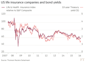 FT_US life insurance companies and bond yields_8-1-16