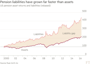 FT_Pension liabilities growing faster than assets_8-22-16