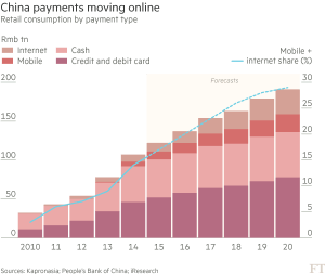 FT_China payments moving online_8-28-16