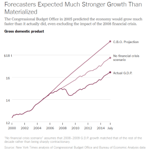 NYT_Growth lower than projected_8-6-16