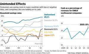WSJ_Negative rates having unintended effects_8-8-16