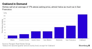 Bloomberg_Oakland in demand_8-22-16