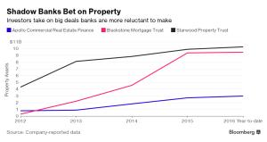 Bloomberg_Nonbank RE lending_9-18-16