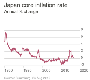 FT_Japan core inflation rate_9-4-16