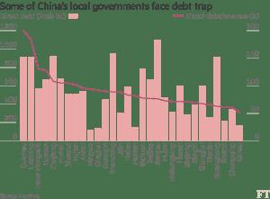 FT_China locally owned SOE debts balances_9-18-16