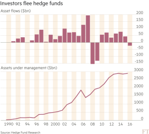 FT_Hedge fund investor flows_9-28-16