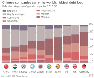 FT_Chinese companies carry the riskiest debt load_9-1-16
