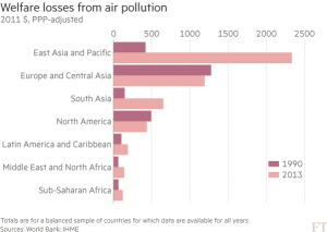 FT_Welfare losses from air pollution_9-8-16