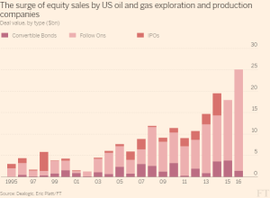 FT_Surge of equity sales by US oil and gas cos_9-14-16