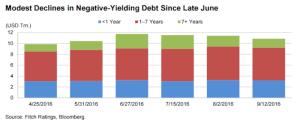 FT_Negative-yielding sovereign debt_9-21-16